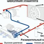 Как выбрать инверторный обогреватель - устройство и принцип действия