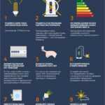 Как экономить электричество в частном доме: хитрости